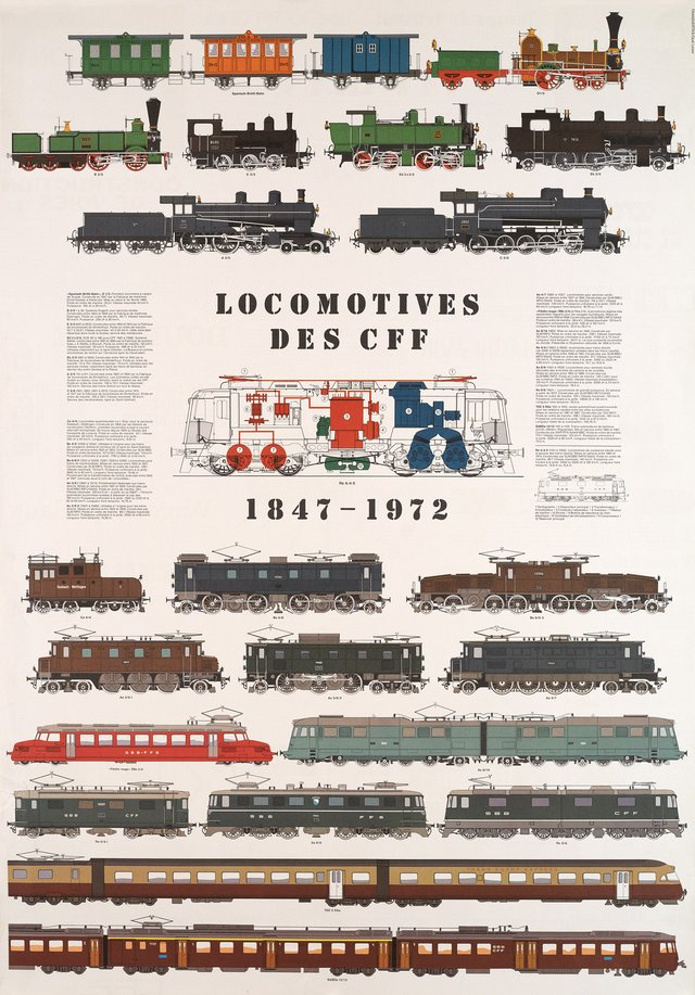 Locomotives des CFF 1847 - 1972
